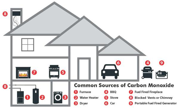 Different types of smoke alarms, their ideal locations and how they work